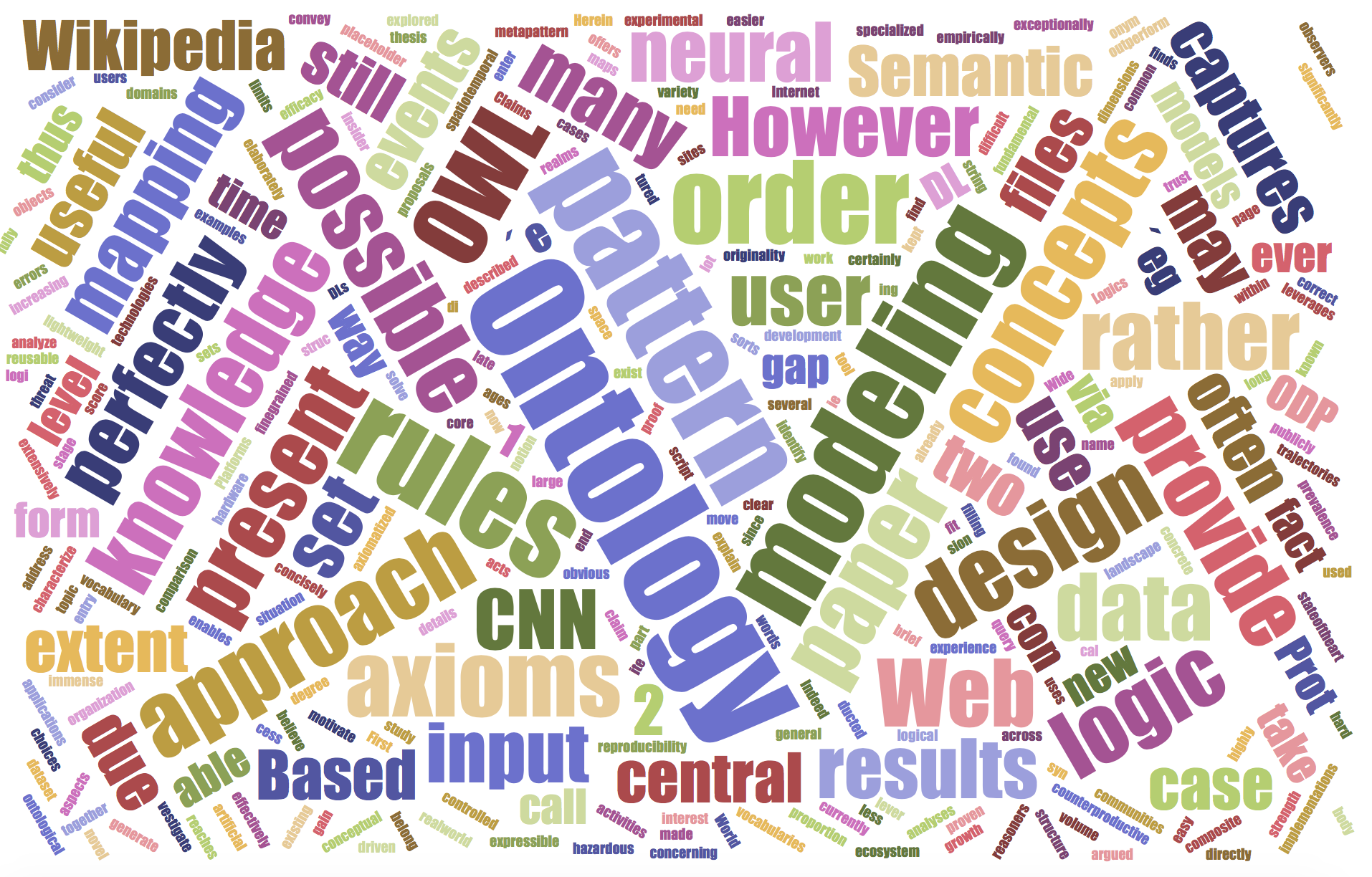 2017 DaSe Lab paper abstracts word cloud diagram